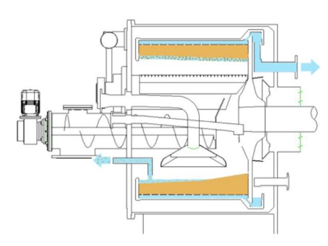 Centrifugeuse horizontale à couteau HX/L/S alimentaire et amidon
